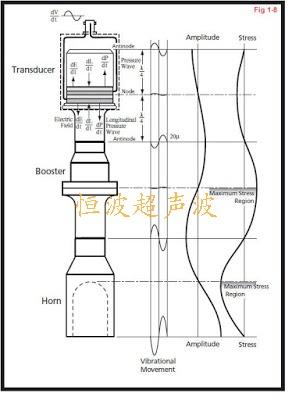 超聲波振動系統波形分布.jpg