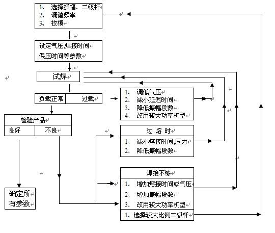 超声波焊接机常见故障分析和排除