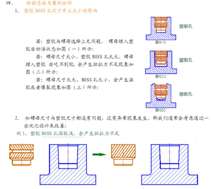 超聲波埋置,銅螺母超聲波埋置工藝設計