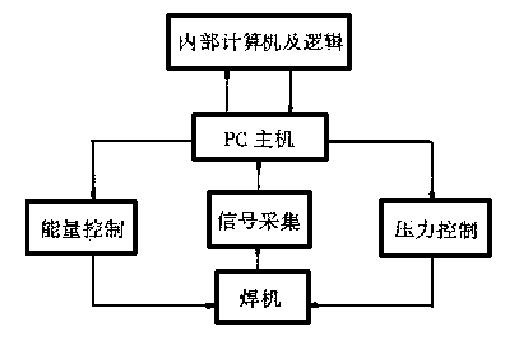 超聲波塑料焊機控制原理框圖
