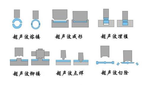 超聲波塑料焊接工藝
