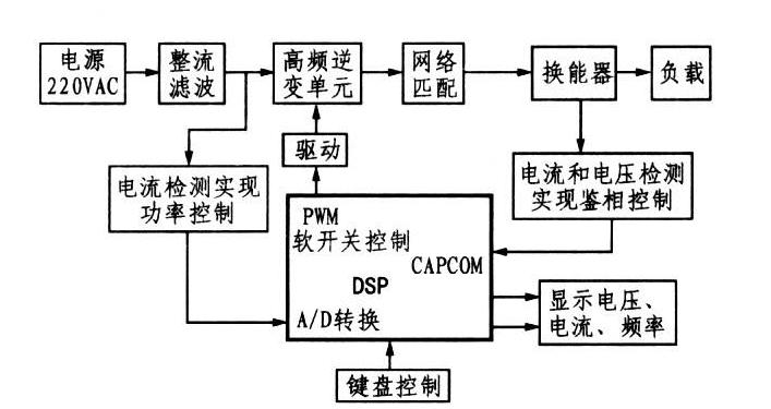 超聲波發生器原理方框圖