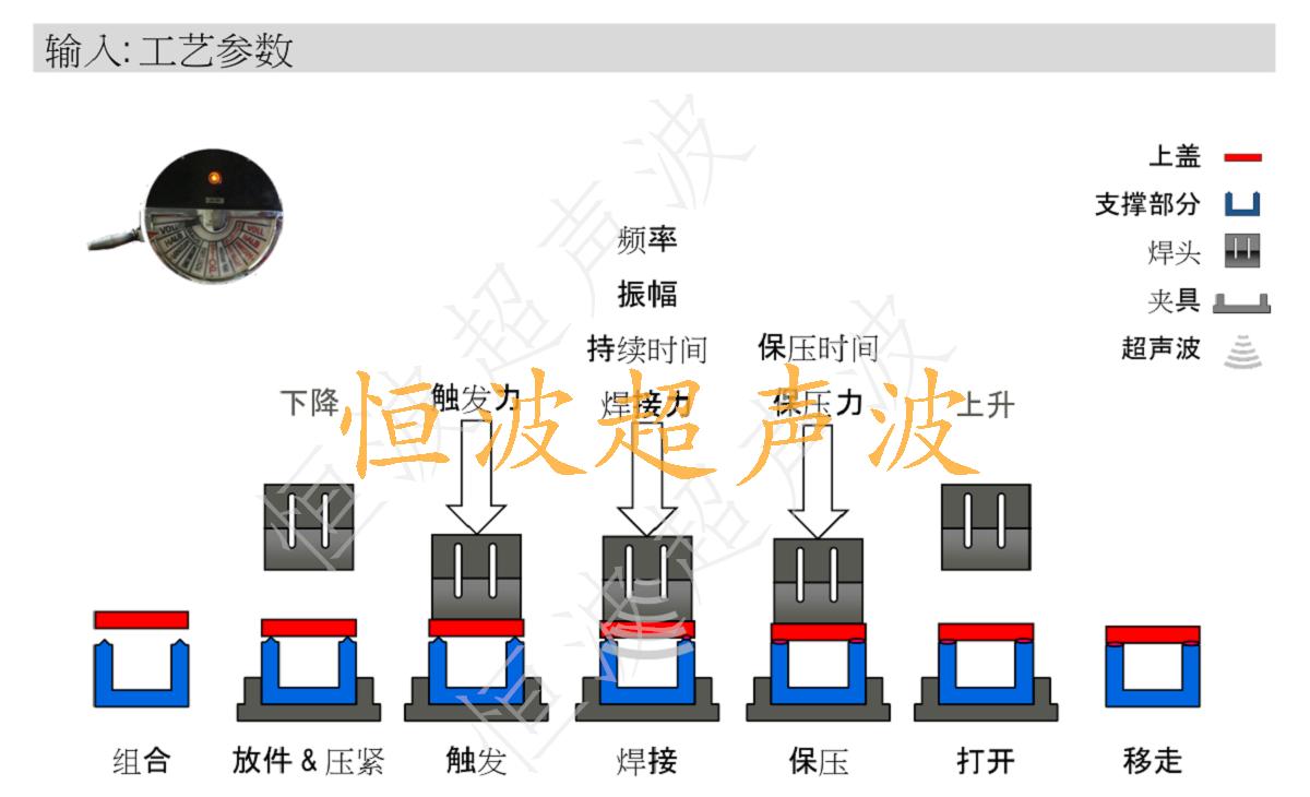 超聲波焊接過程.png
