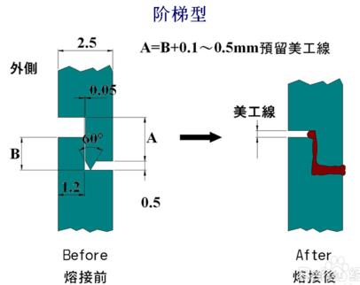 階梯型超聲波焊接線設計