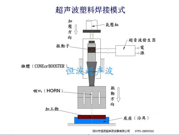 塑料超聲波焊接原理示意圖