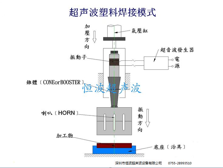 塑胶超音波焊接原理示意图