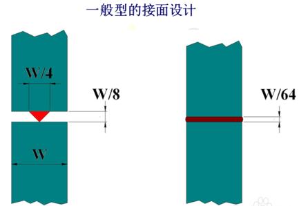 一般型超聲波焊接線設計
