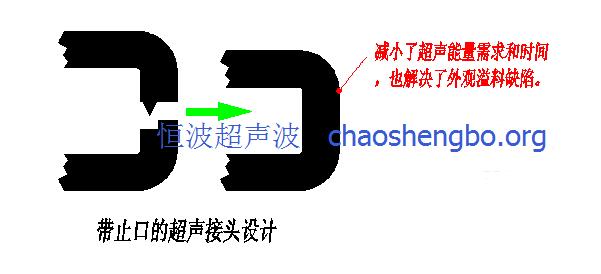 防止有溢料的超聲波焊接線的結構設計