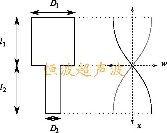 The-stepped-horn-and-the-displacement-as-function-of-the-position-in-the-horn-This.png