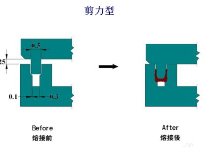 剪力型超聲波焊接線結構設計