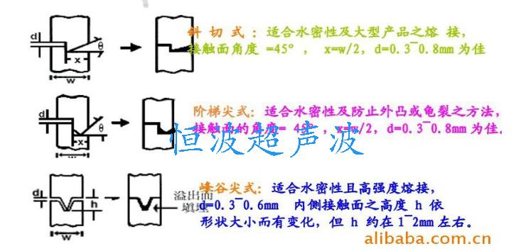 幾種超聲波熔接線的設計方法