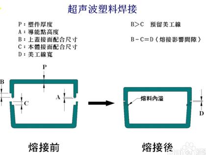 超聲波焊接結構設計