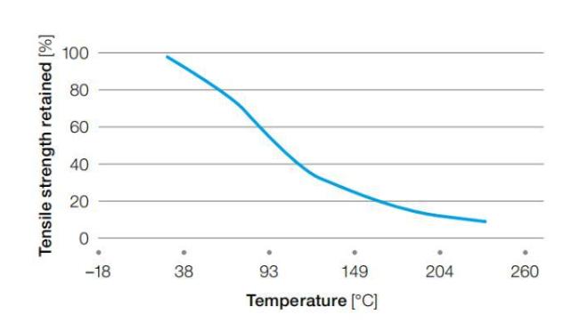 PPS塑料焊接溫度與強度的關系