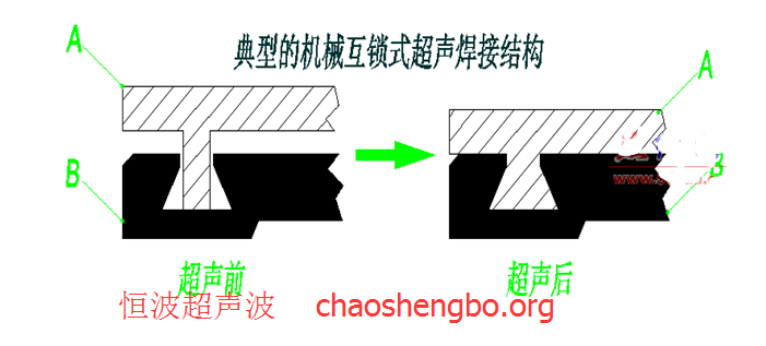 機械互鎖式超聲波焊接結構設計