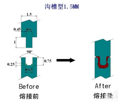 溝槽型超聲波焊接線設計