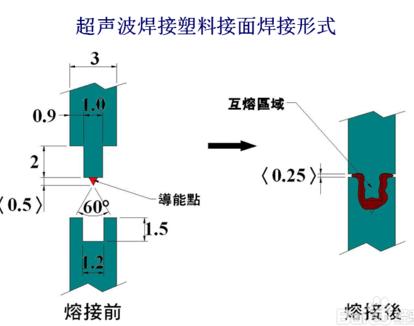 超聲波焊接接觸面結構設計