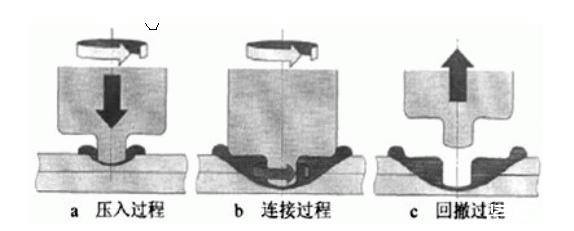 超聲波焊接過程