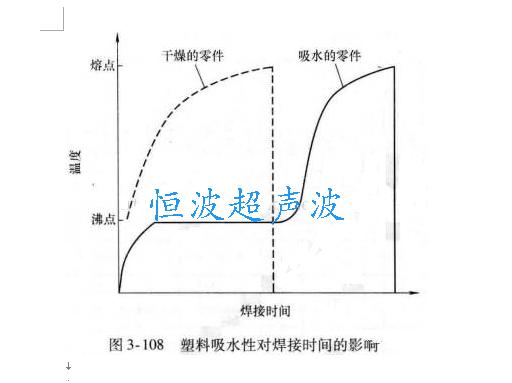 塑料吸水性对超声波焊接时间的影响
