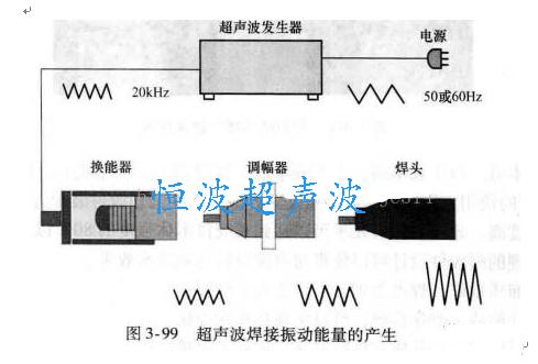 超声波焊接振动能量的产生