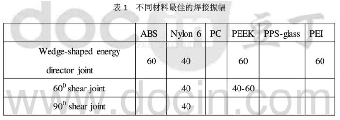 不同塑料的超聲波焊接振幅