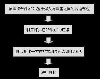 超声波焊接原理