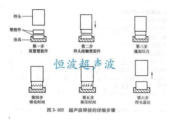 超聲波焊接步驟
