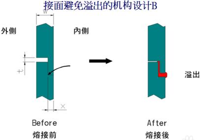 避免溢料的超聲波線結構設計