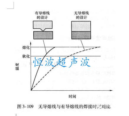 有无超声波熔接线对超声焊接时间的对比