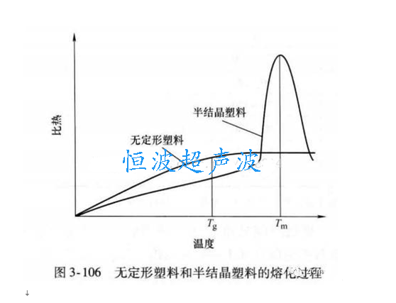 结晶和半结晶塑料的熔化过程矢量图