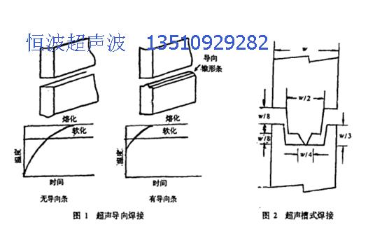 超聲波導熔線設計