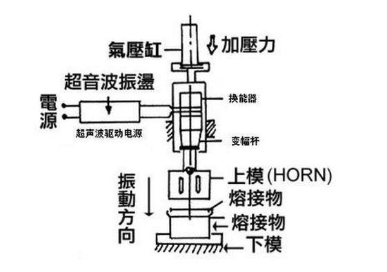 超声波焊接机原理示意图
