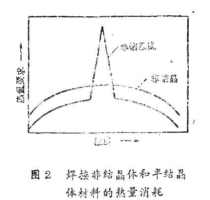 图2 焊接非结晶体和半结晶体材料的热量消耗