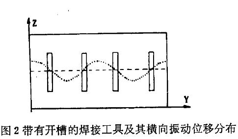 超聲波模具開槽及橫波分布