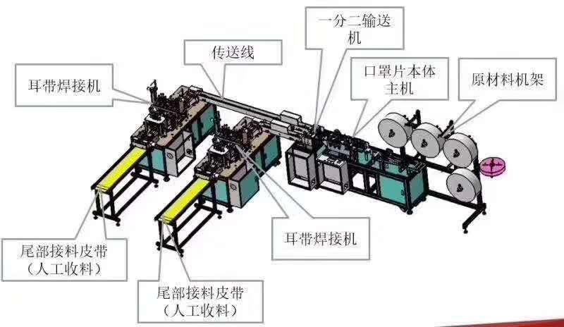 一拖二平面口罩機工位功能圖