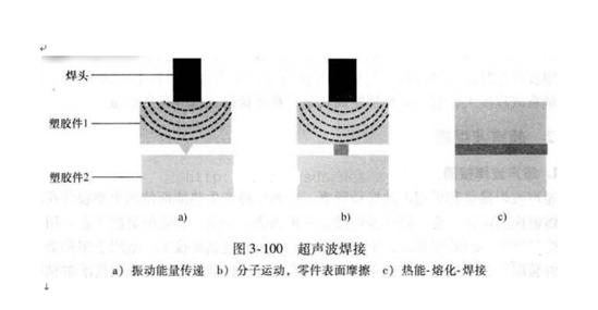 超声波焊接过程示意图