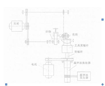 超声波花边机_超声波花边机原理结构电路分析以及应用_恒波超声波设备