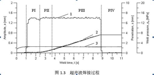 超声波焊接机原理与超声波焊接机结构